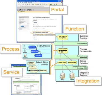 Business Process Architecture