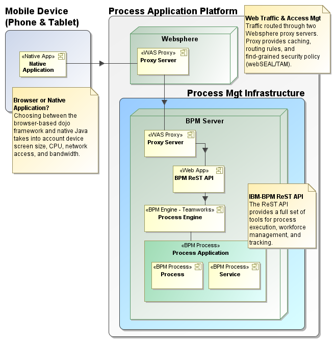 With Android hosting activity services, external BPM requests flow through ReST APIs