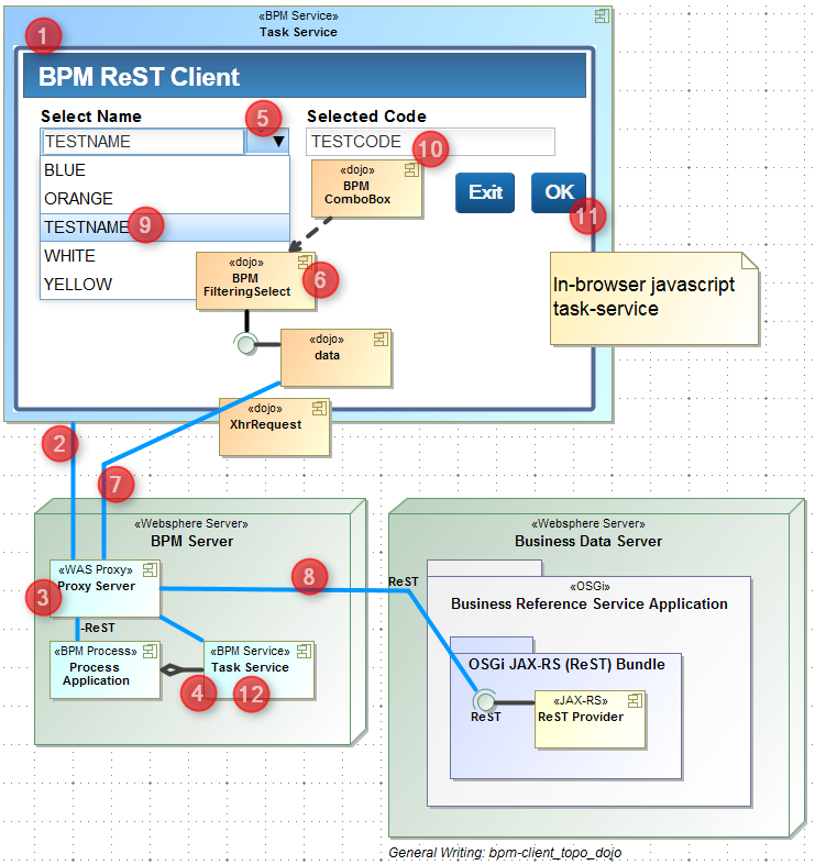 BPM Service and Web-client Consumers for JSON over ReST