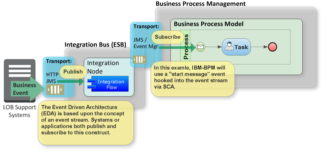 IBM BPM and Event Integration with SCA (Tuscany) - BP3 ...