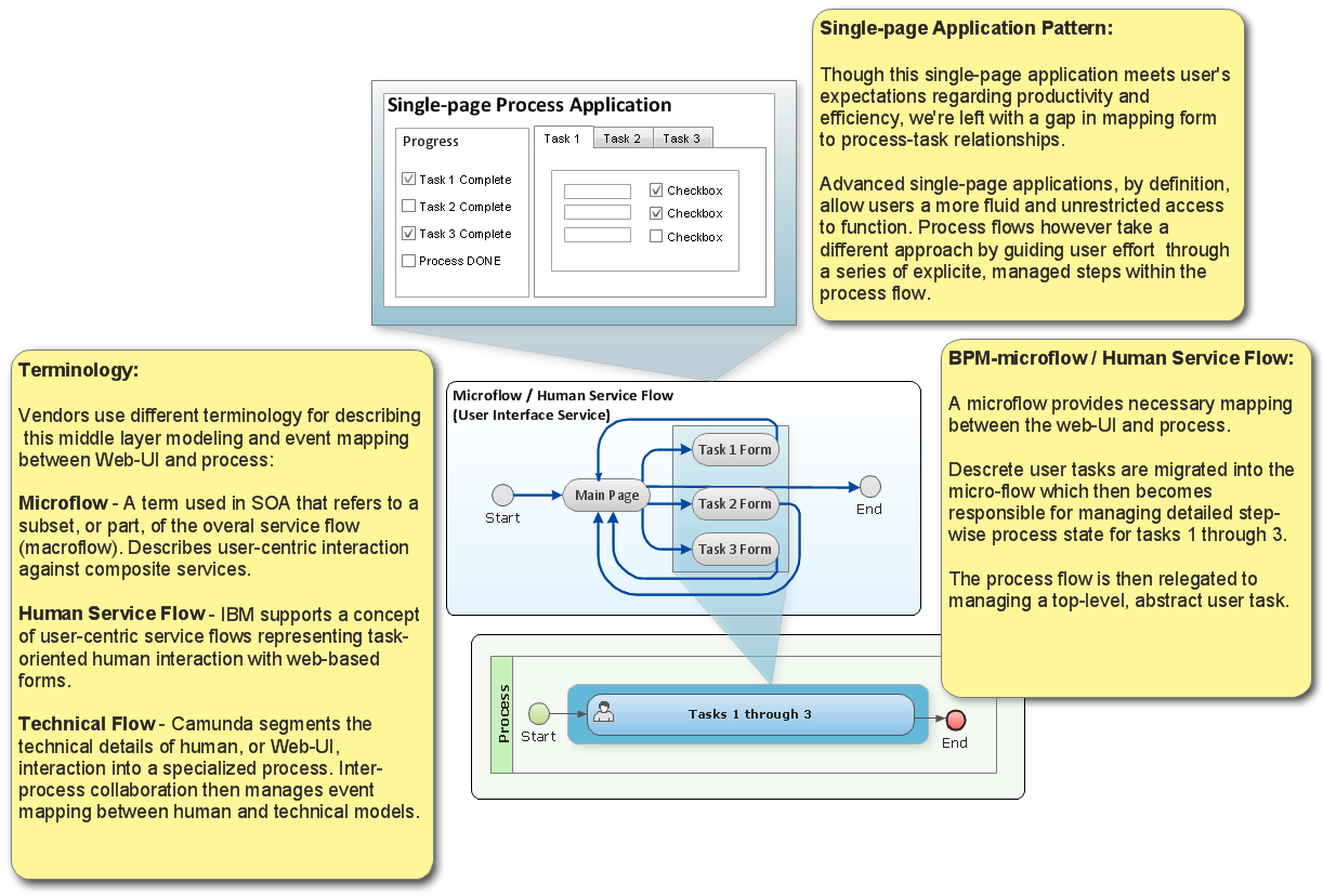 Mapping Web-UI to Process