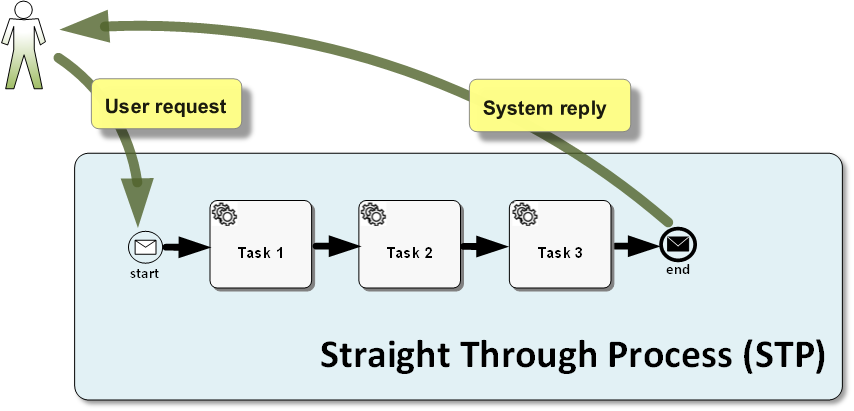 Business Process Management Notation (BPMN) helps illustrate STP