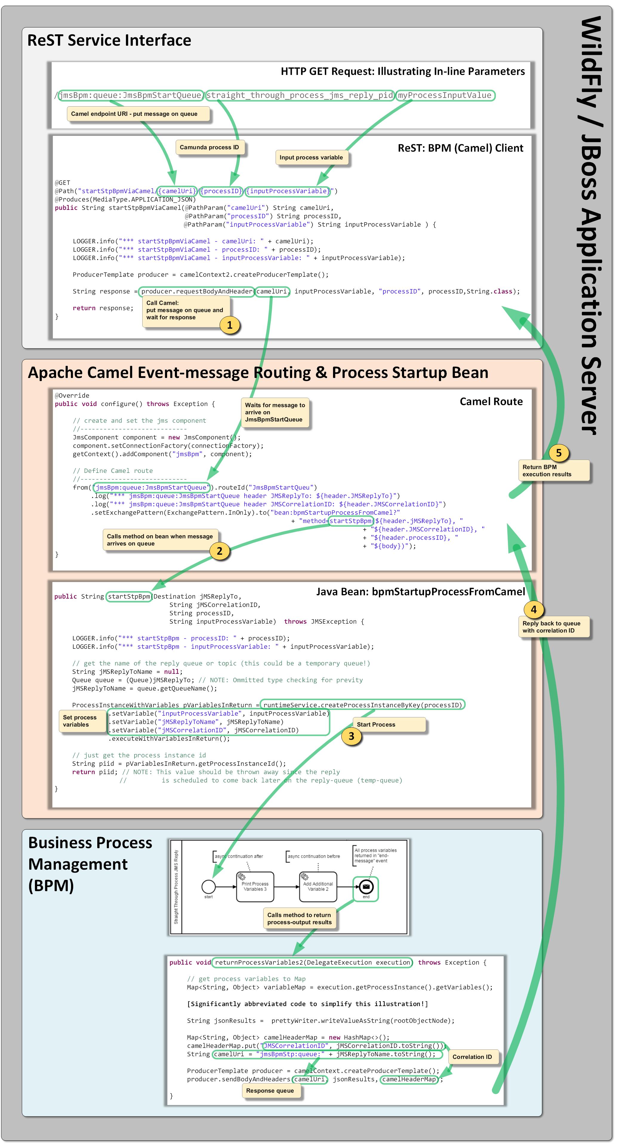 Straight Through Process with Camunda BPM and Apache Camel